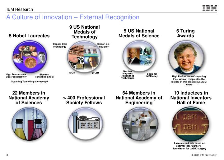 A Culture of Innovation – External Recognition