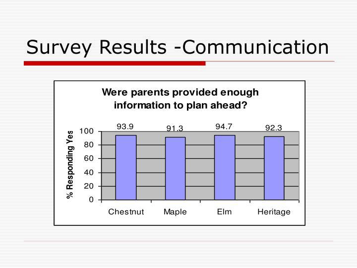 Survey Results -Communication