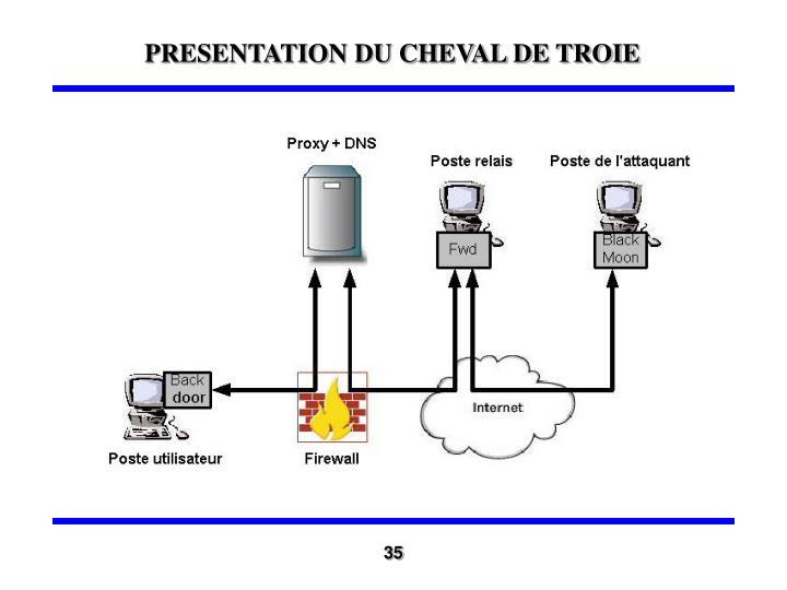 PRESENTATION DU CHEVAL DE TROIE