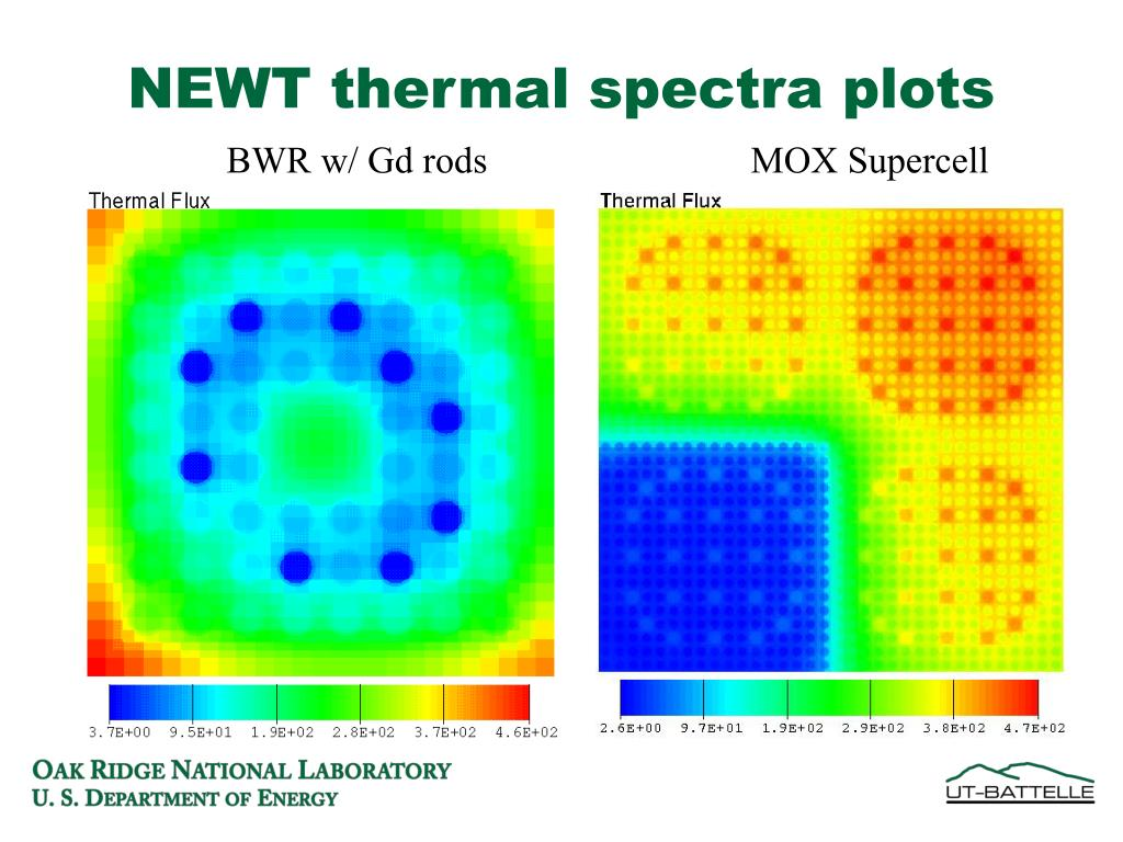 NEWT thermal spectra plots