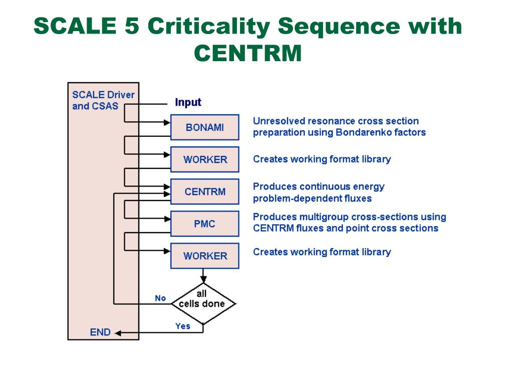 SCALE 5 Criticality Sequence with CENTRM