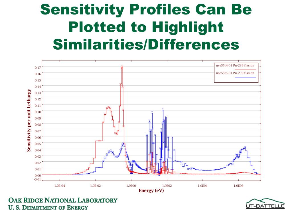 Sensitivity Profiles Can Be Plotted to Highlight Similarities/Differences