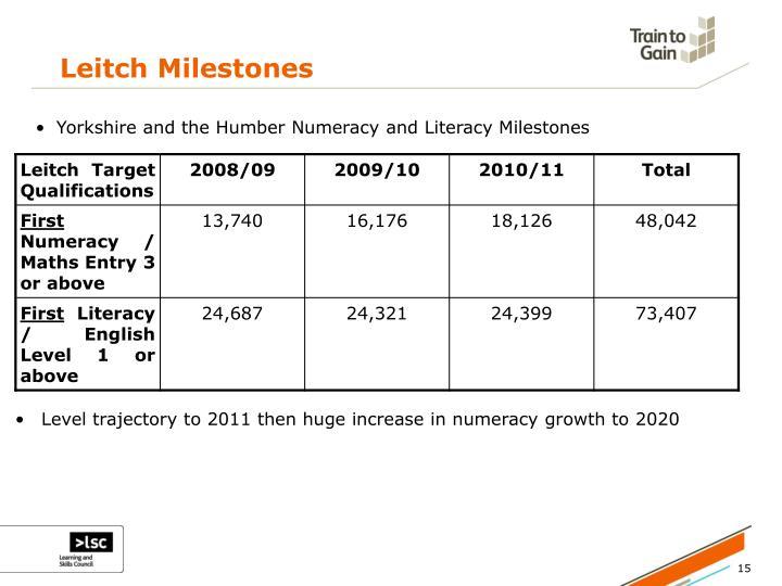 Leitch Milestones