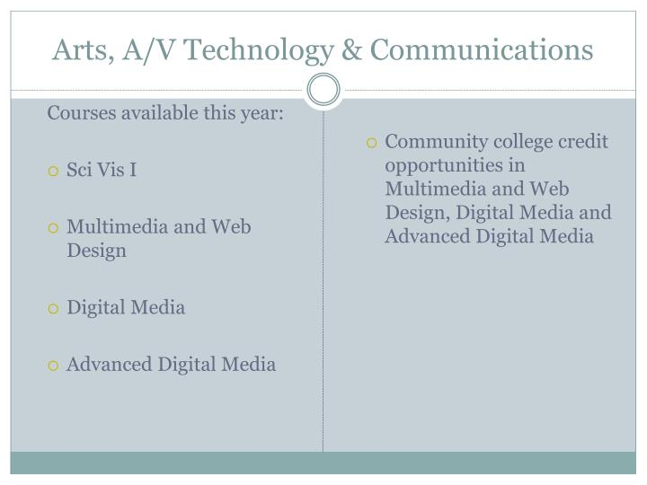 Arts, A/V Technology & Communications