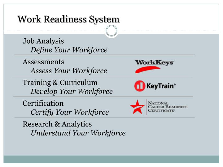 Work Readiness System