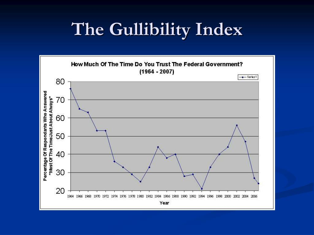 The Gullibility Index