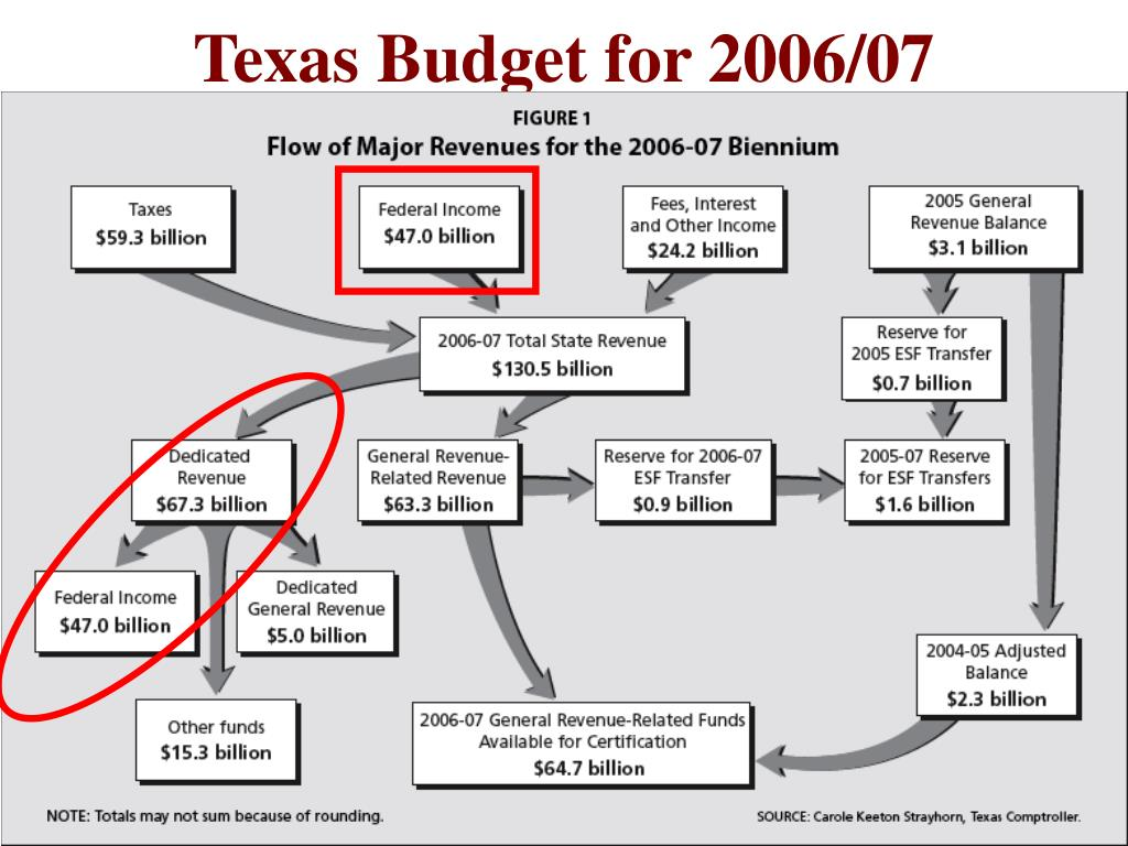 Texas Budget for 2006/07