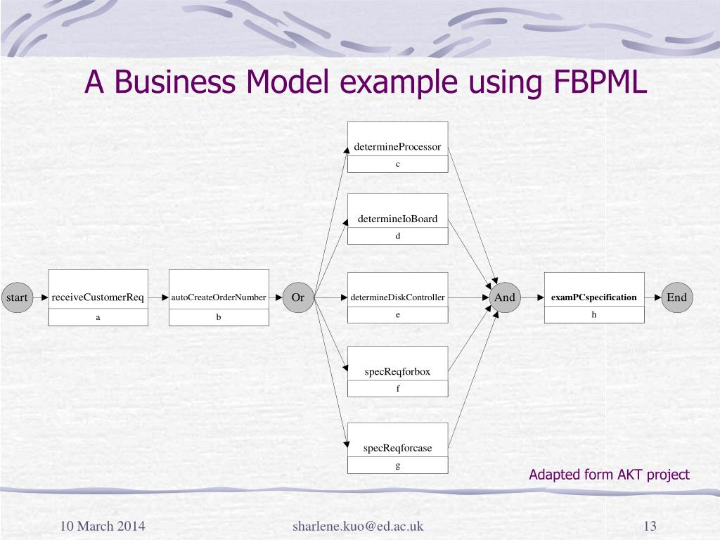 A Business Model example using FBPML