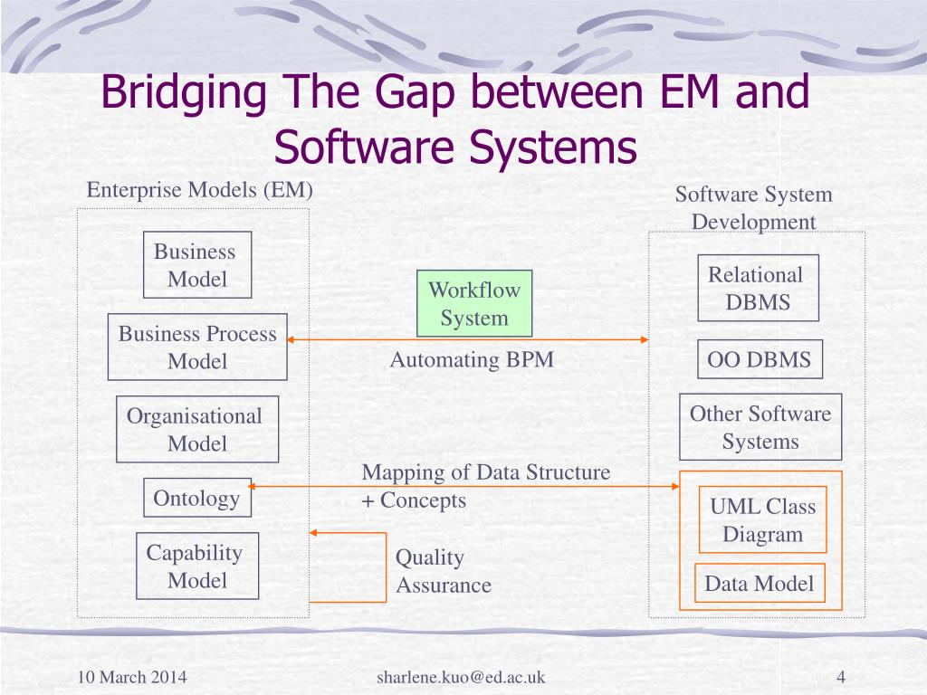 Bridging The Gap between EM and Software Systems