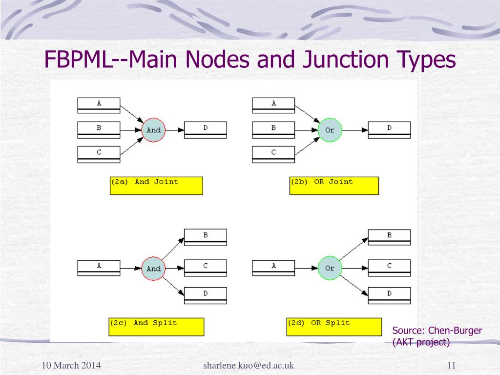 FBPML--Main Nodes and Junction Types
