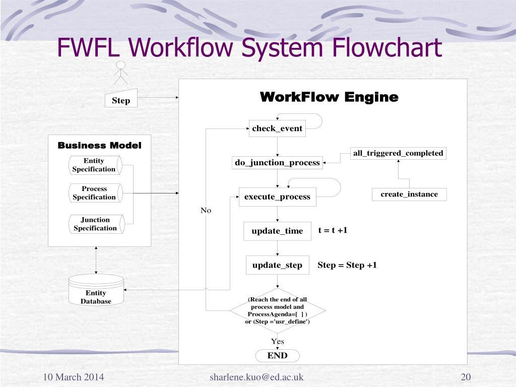 FWFL Workflow System Flowchart
