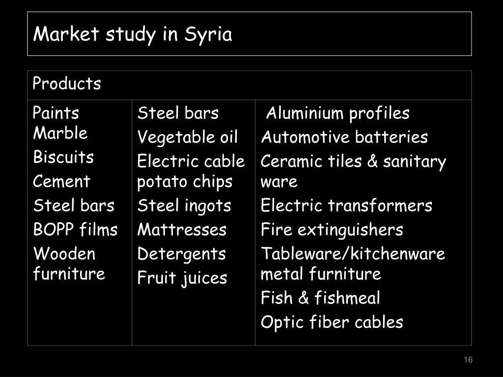 Market study in Syria