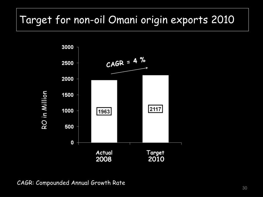 Target for non-oil Omani origin exports 2010