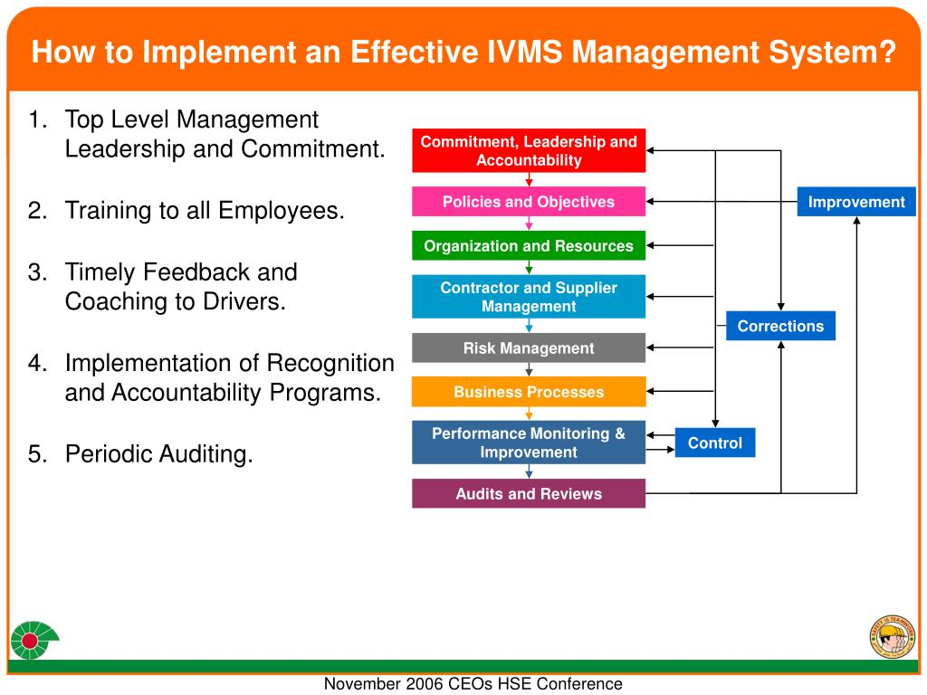 How to Implement an Effective IVMS Management System?