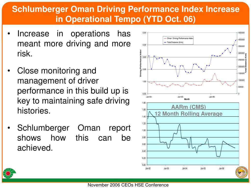 Schlumberger Oman Driving Performance Index Increase in Operational Tempo (YTD Oct. 06)