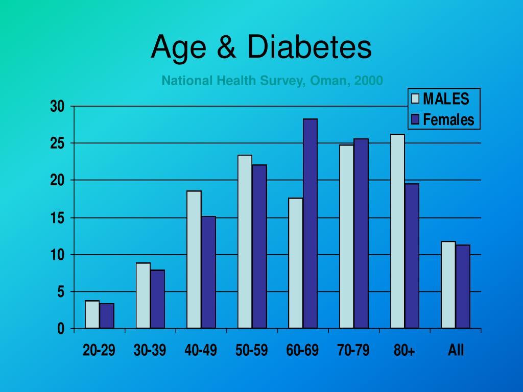 Age & Diabetes