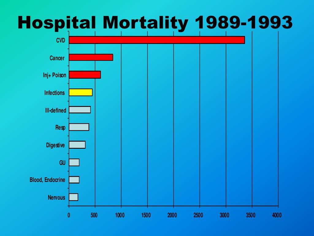 Hospital Mortality 1989-1993