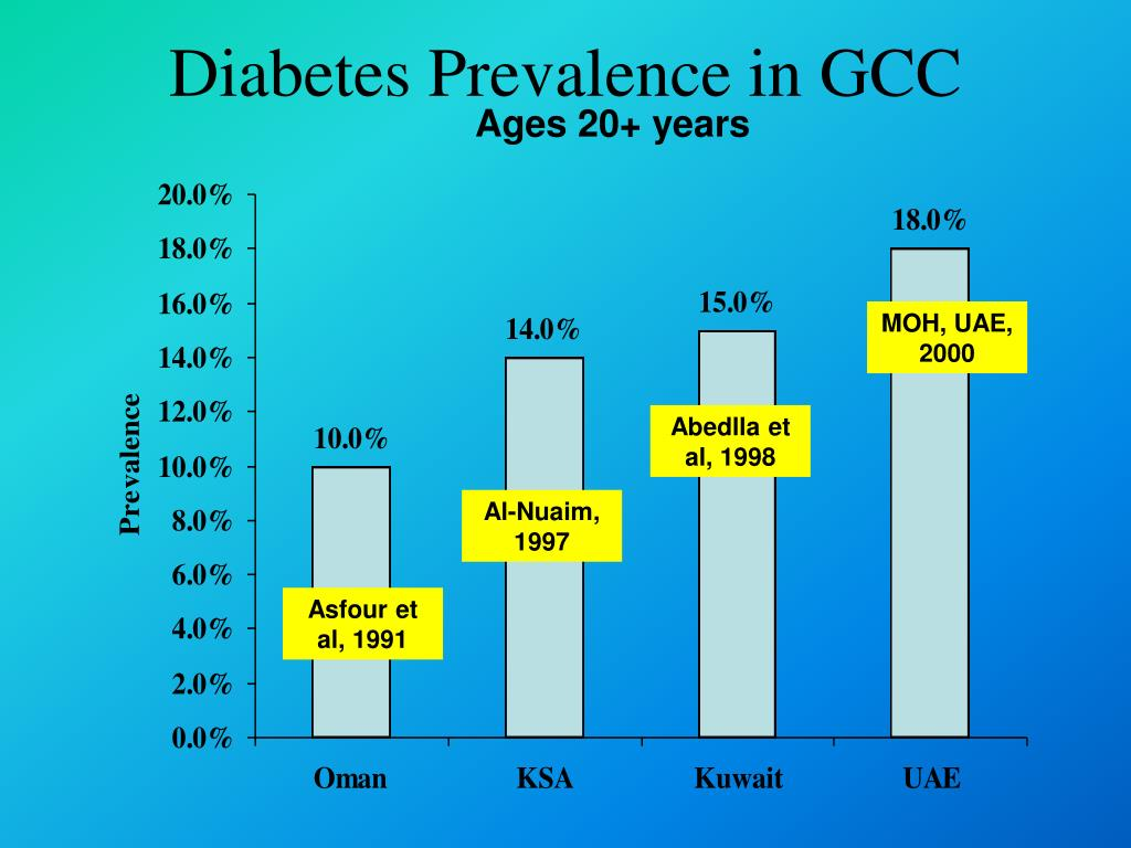 Diabetes Prevalence in GCC