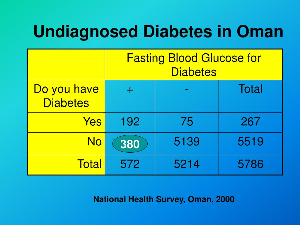 Fasting Blood Glucose for Diabetes