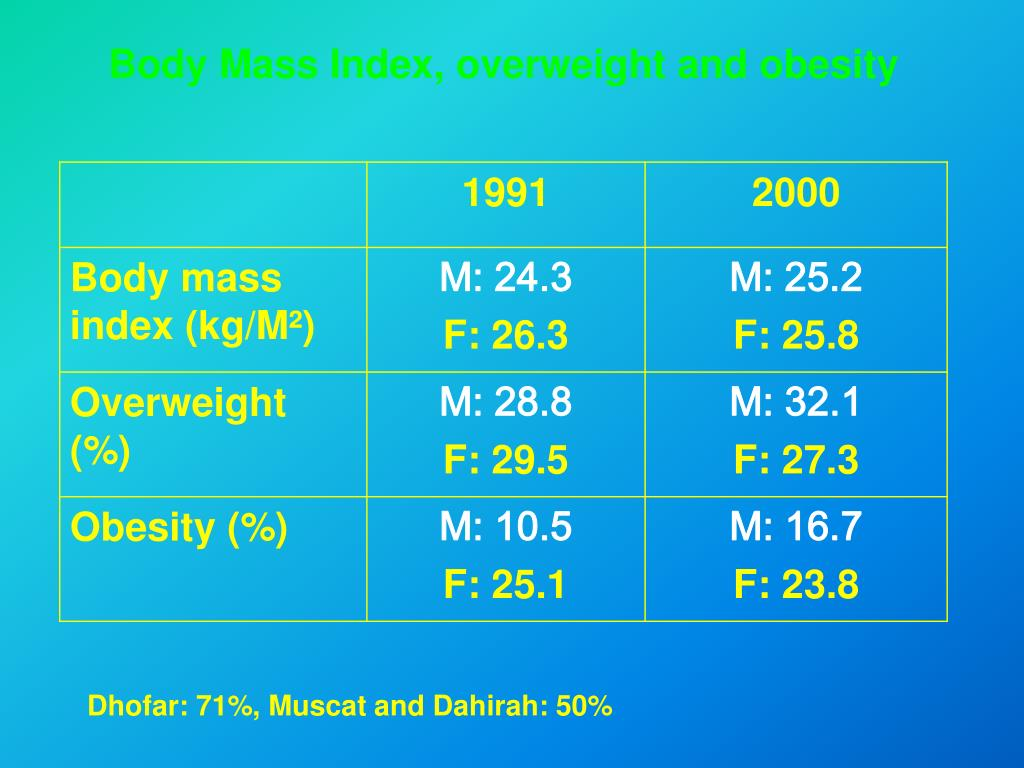 Body Mass Index, overweight and obesity