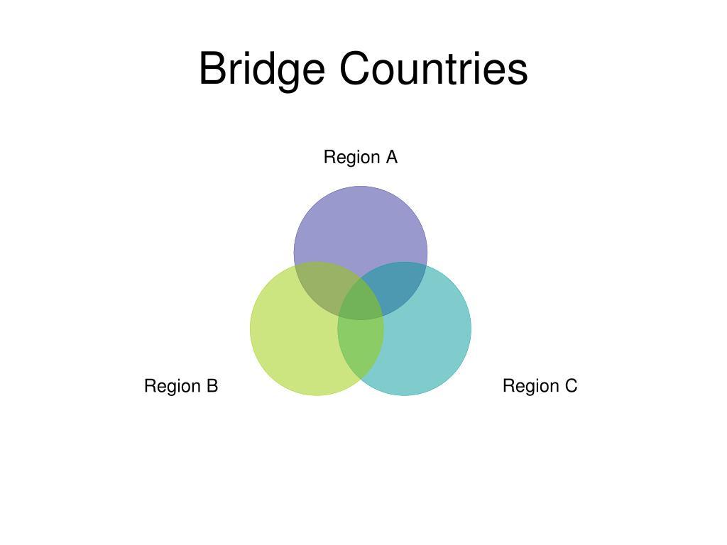 Bridge Countries