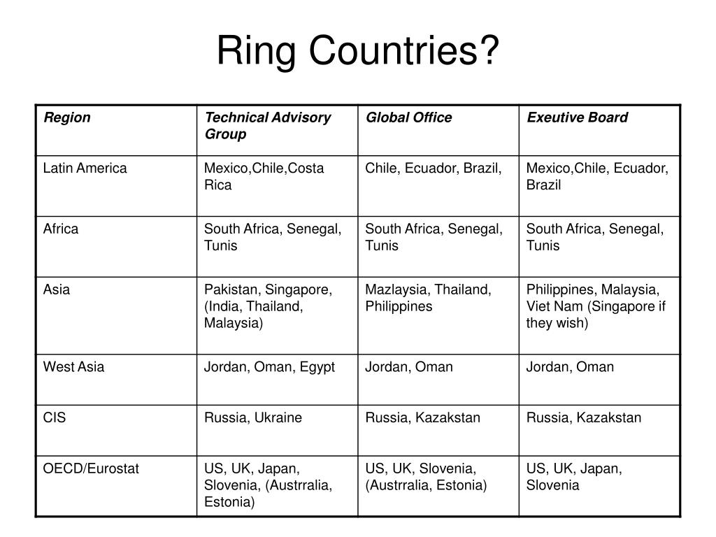 Ring Countries?