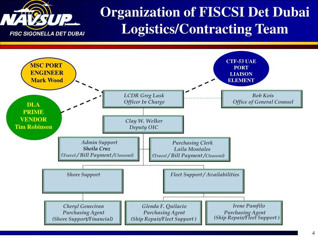 Organization of FISCSI Det Dubai  Logistics/Contracting Team