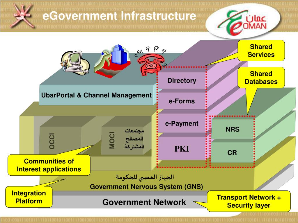 eGovernment Infrastructure