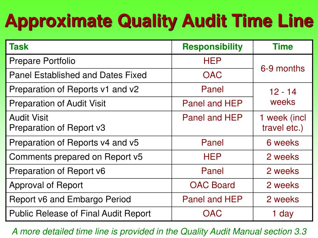 Approximate Quality Audit Time Line