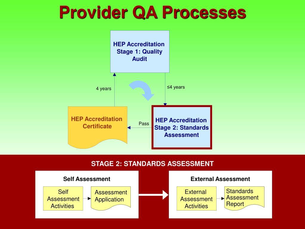 Provider QA Processes