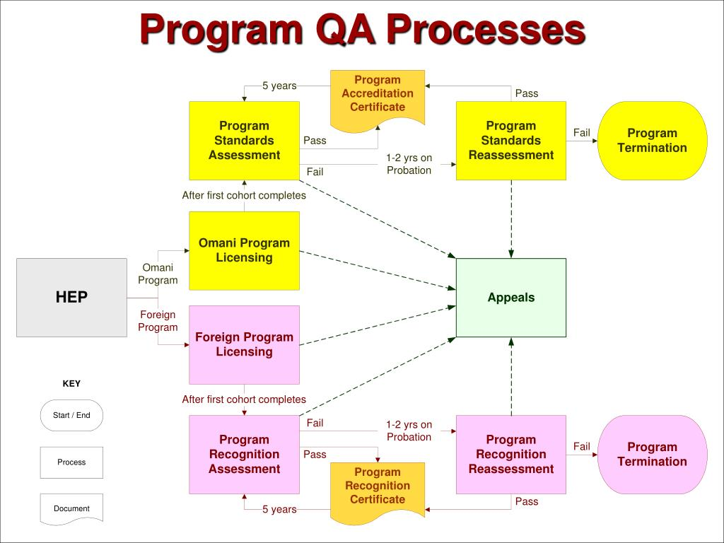 Program QA Processes