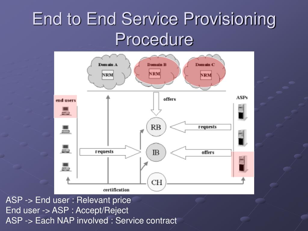 End to End Service Provisioning Procedure