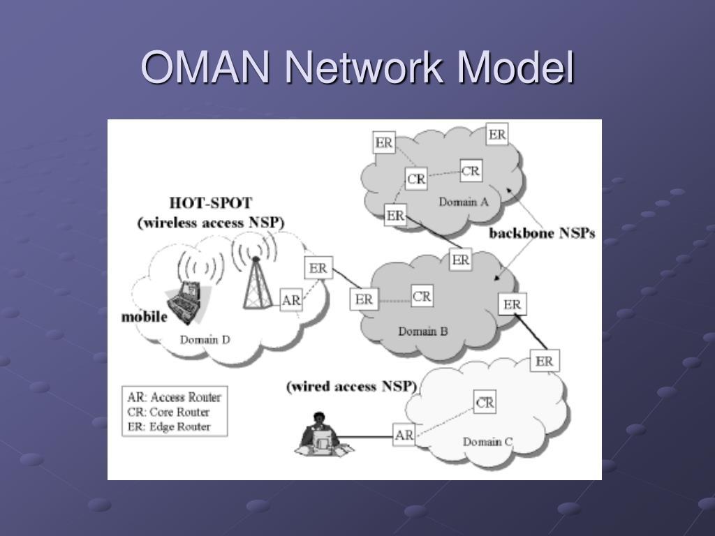 OMAN Network Model