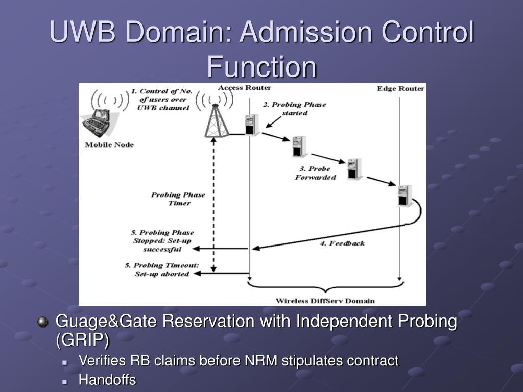 UWB Domain: Admission Control Function