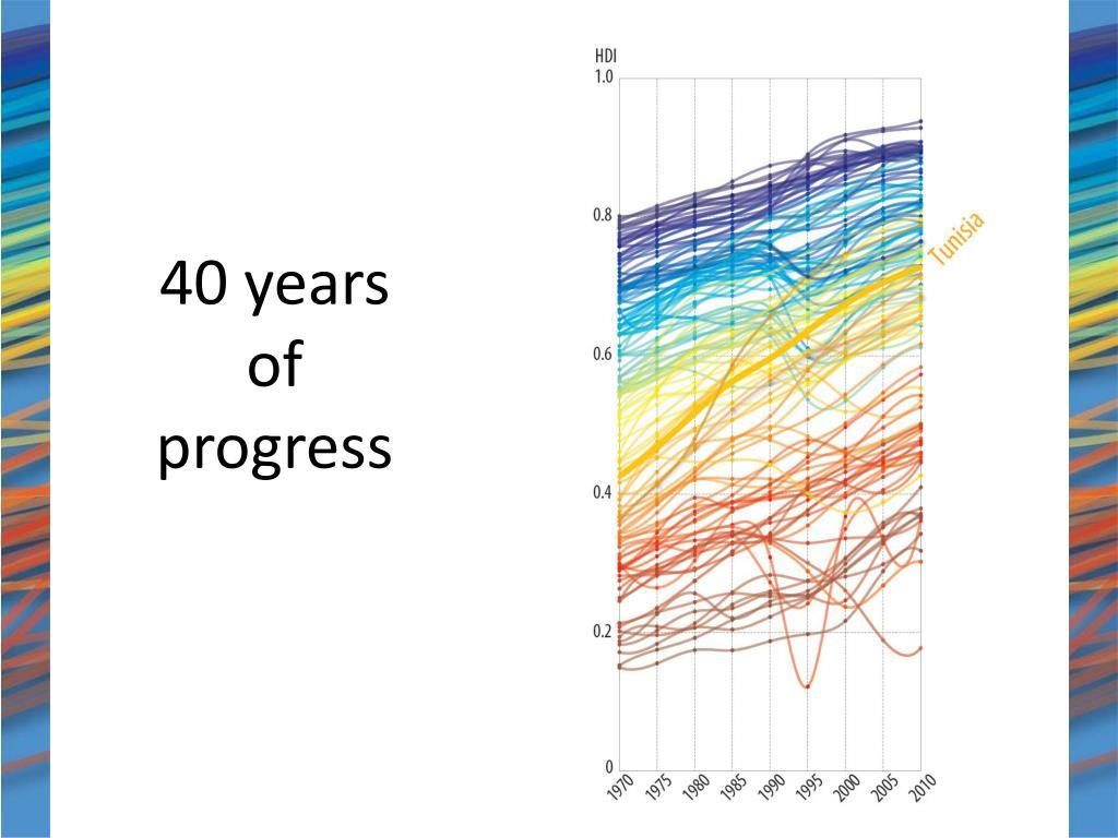 40 years of progress