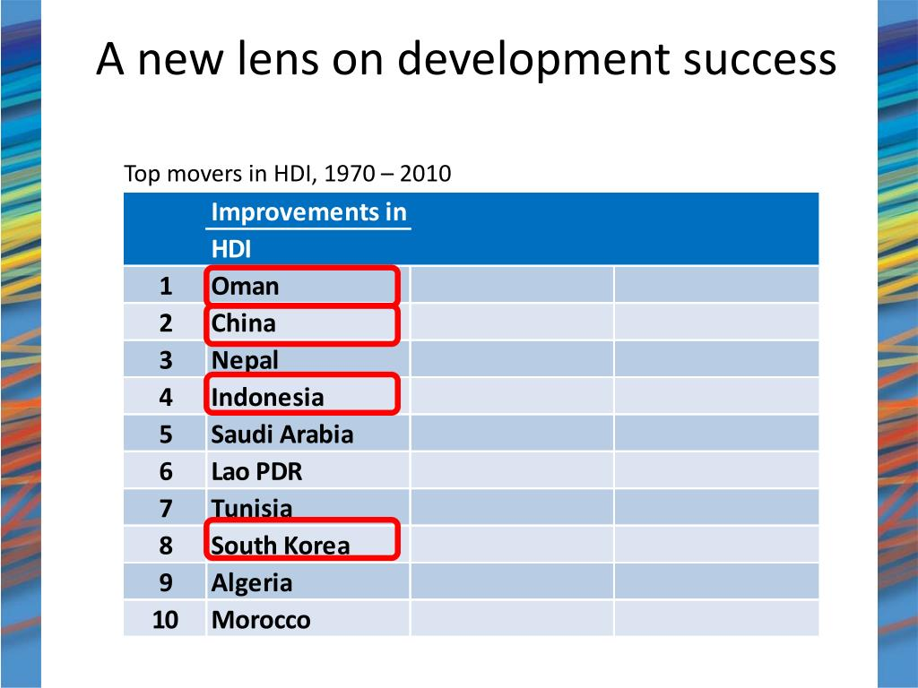 A new lens on development success
