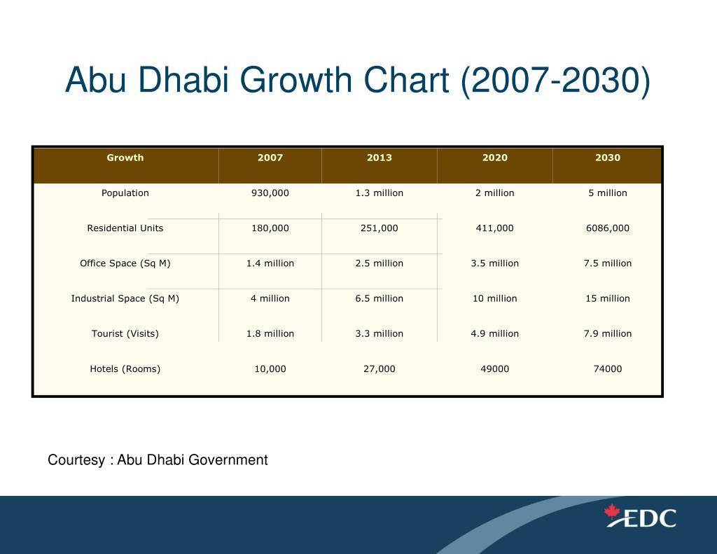 Abu Dhabi Growth Chart (2007-2030)