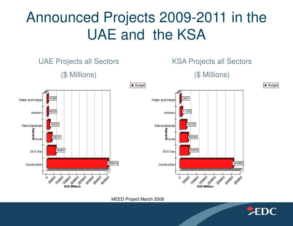 Announced Projects 2009-2011 in the UAE and  the KSA