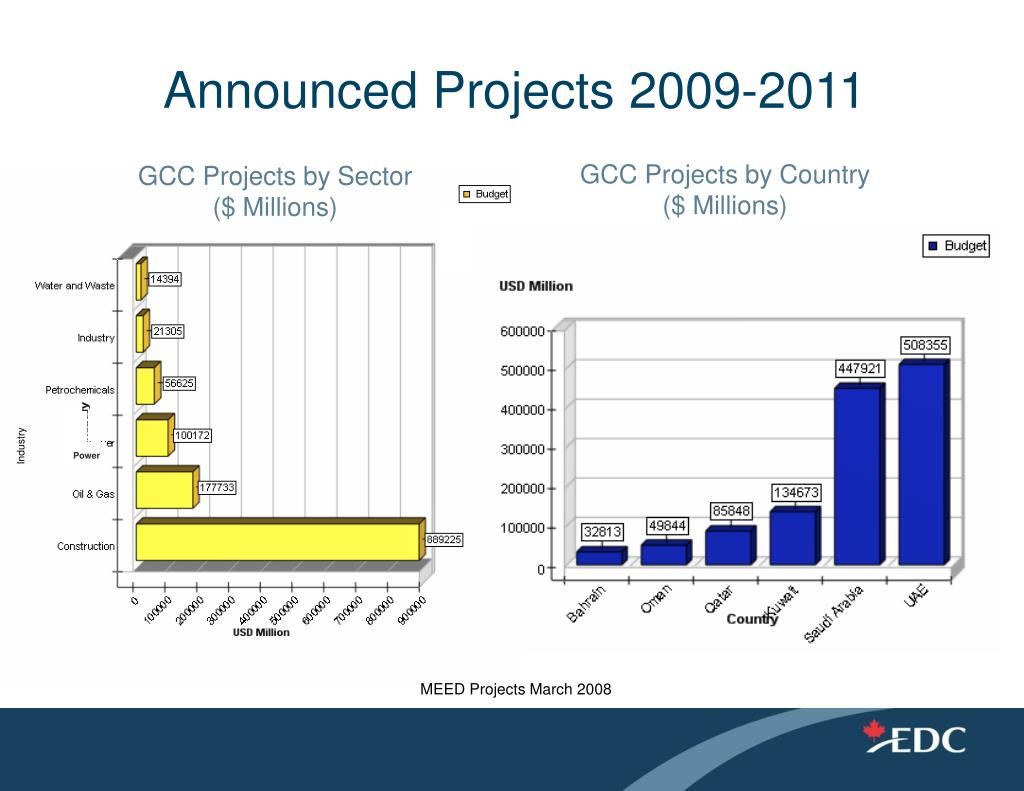 Announced Projects 2009-2011