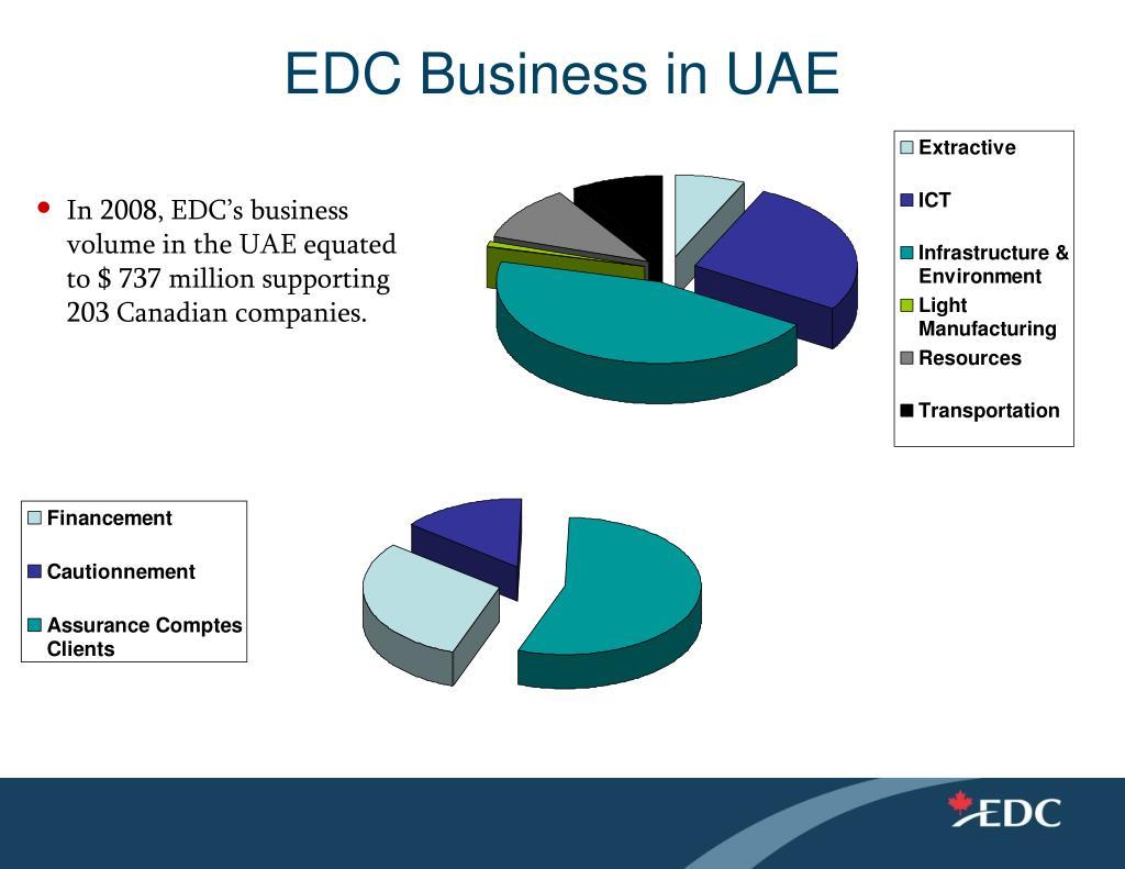 EDC Business in UAE