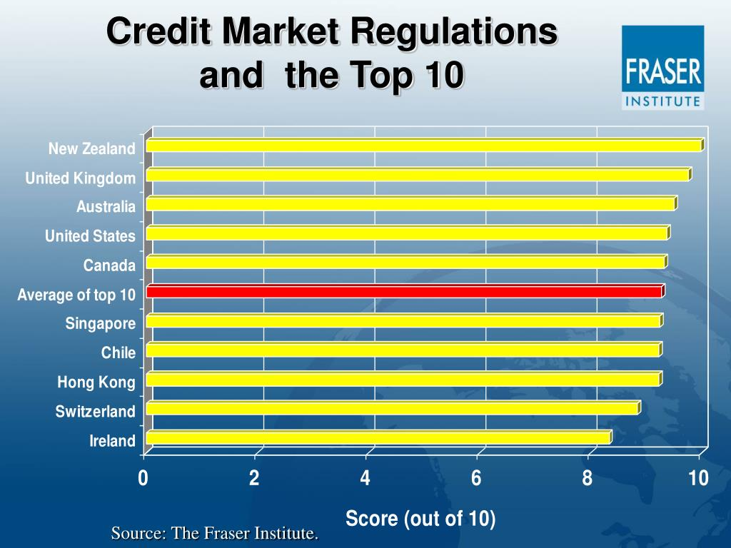 Credit Market Regulations