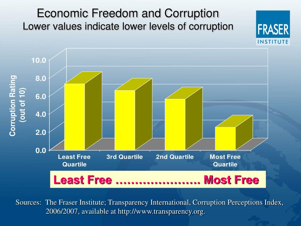 Economic Freedom and Corruption