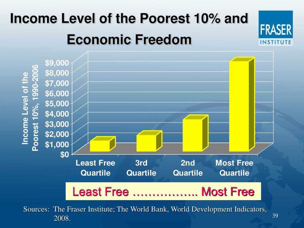Income Level of the Poorest 10% and Economic Freedom