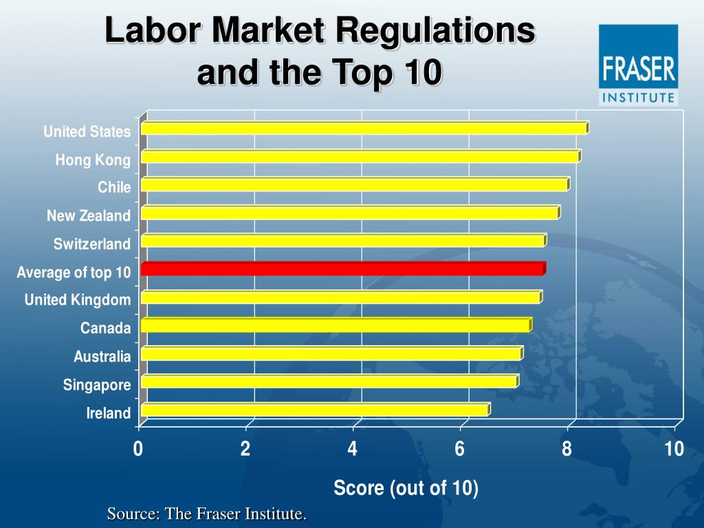 Labor Market Regulations