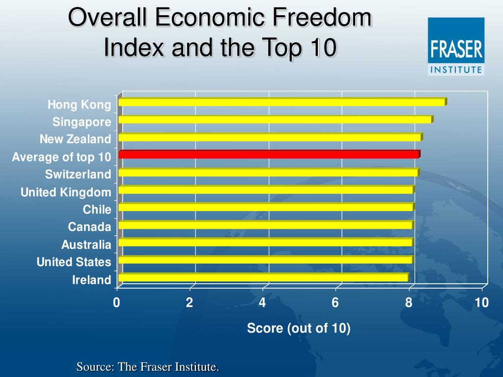 Overall Economic Freedom Index and the Top 10