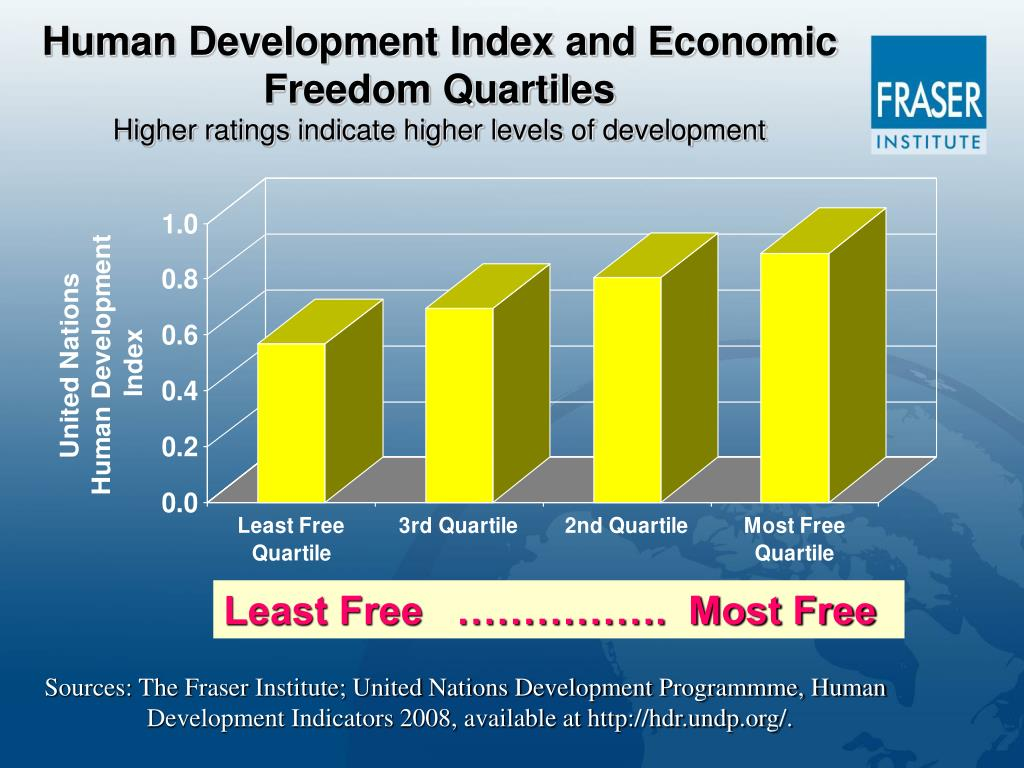 Human Development Index and Economic Freedom Quartiles