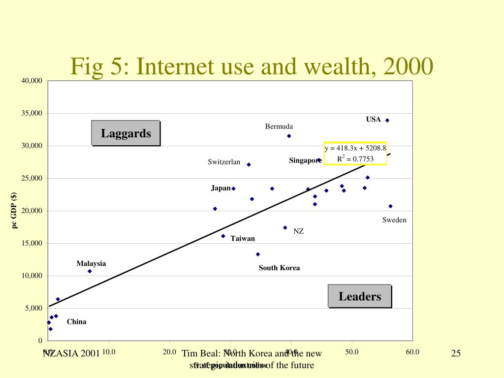 Fig 5: Internet use and wealth, 2000