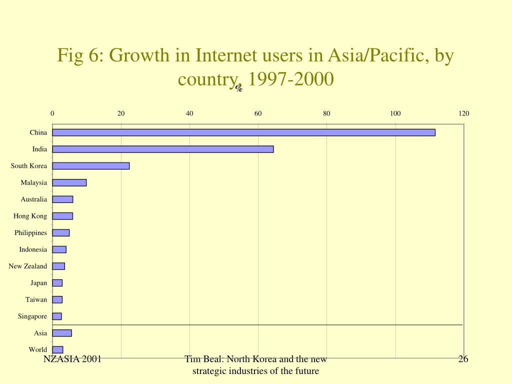 Fig 6: Growth in Internet users in Asia/Pacific, by country, 1997-2000