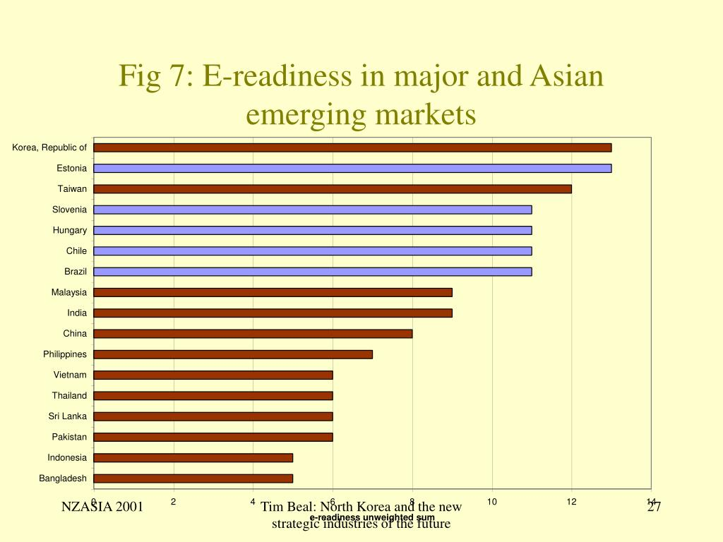 Fig 7: E-readiness in major and Asian emerging markets