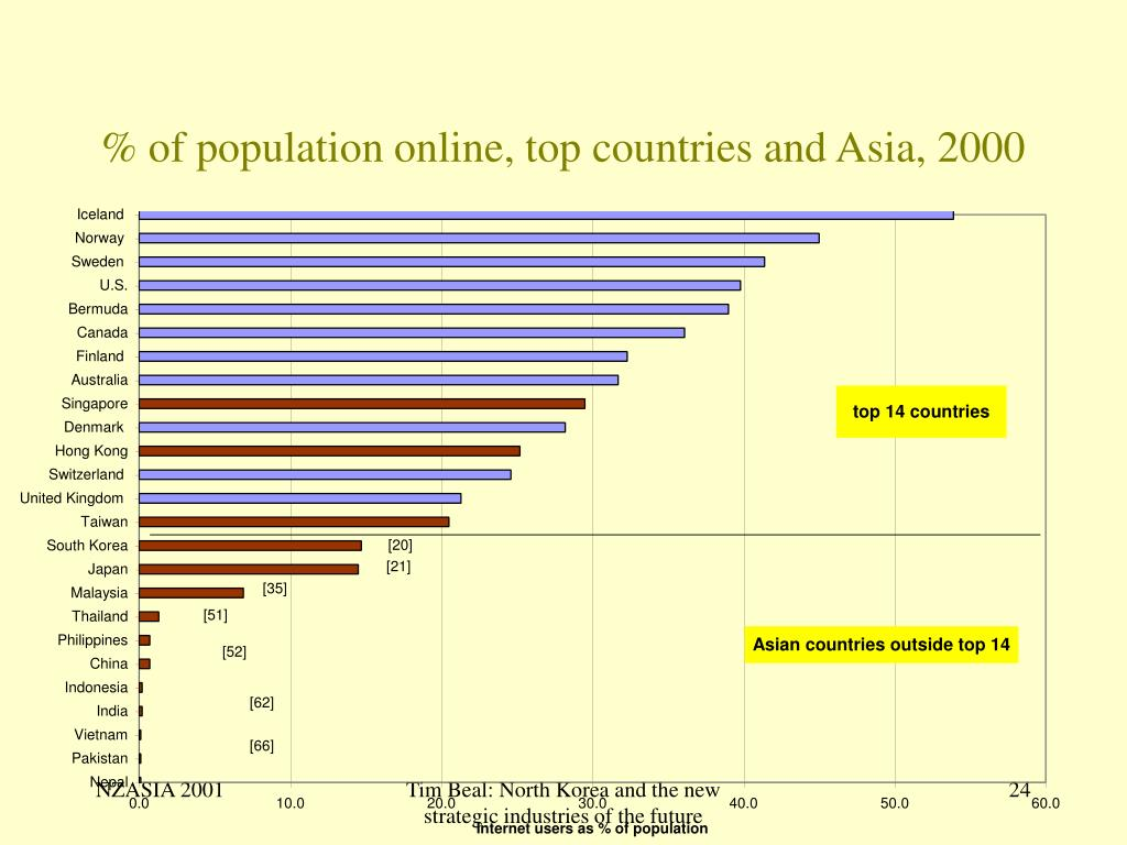 % of population online, top countries and Asia, 2000